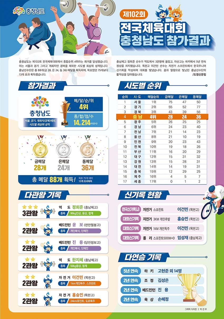 제102회 전국체육대회 충청남도 참가결과