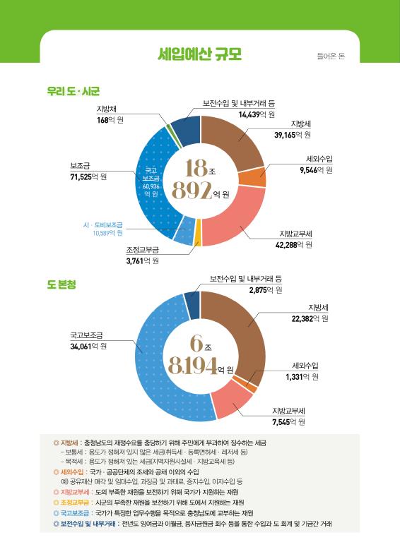 2020년 예산기준3
