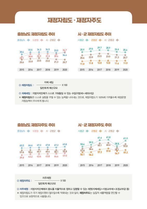 2020년 예산기준5