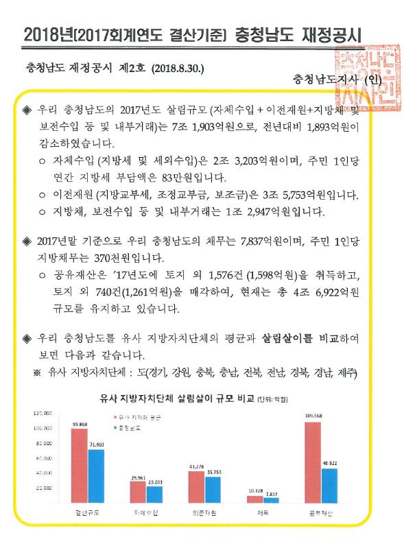 2018년 충청남도 재정공시(결산)