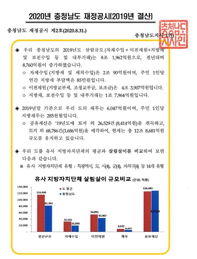 2019년 충청남도 재정공시(결산)