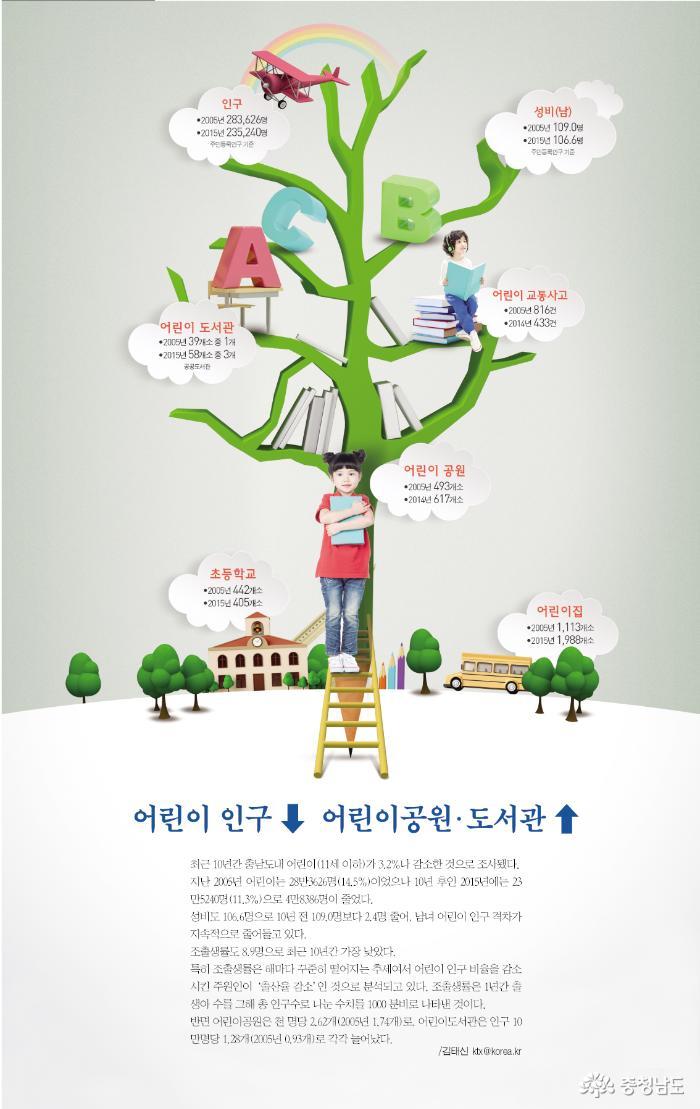 어린이 인구↑ 어린이공원·도서관 ↓ 1